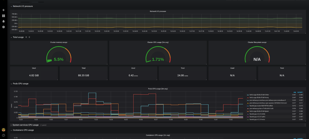 Monitoring using Prometheus and Grafana :: Amazon EKS Workshop