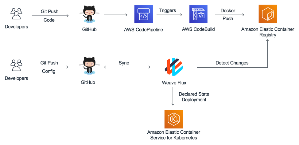 GitOps with Weave Flux :: Amazon EKS Workshop